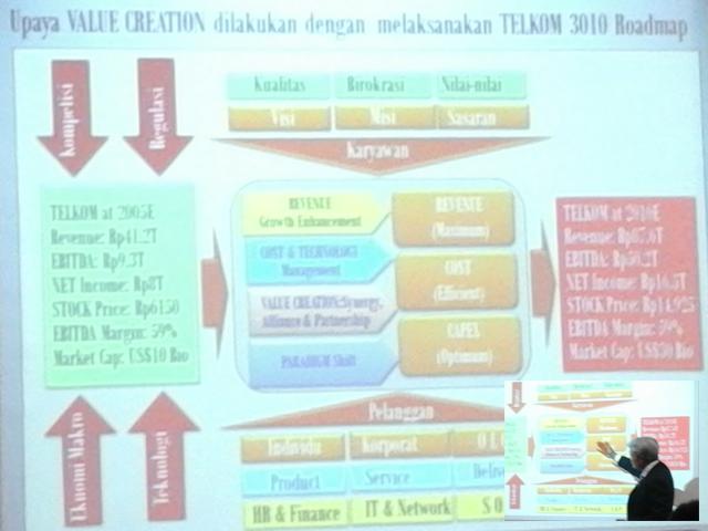 RoadmapTelkomGoal3010
